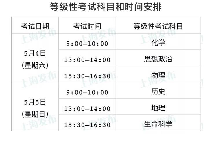 2019年上海市普通高中学业水平考试实施意见公布