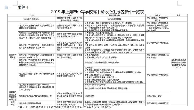 2019年上海市中等学校高中阶段招生报名即将开始