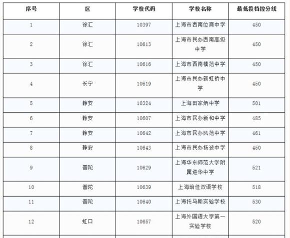 上海今年毕业高中最低投档v高中分数线民办自己高中公布梦见想图片
