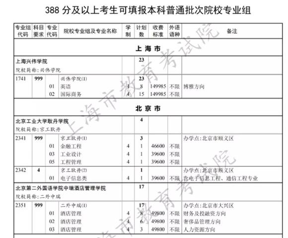 388分!上海本科普通批第二次征求志愿控分线公
