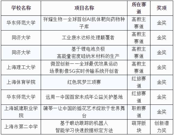 """勇夺7金!上海在""""互联网+""""大学生创新创业大赛"""