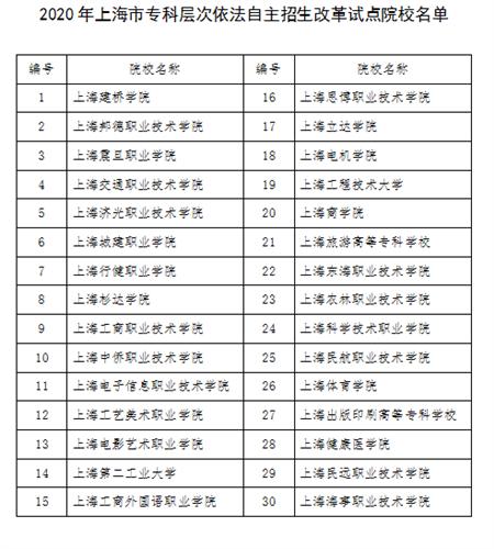 2020年上海市部分普通高校专科层次实行依法自主招生改革试点方案