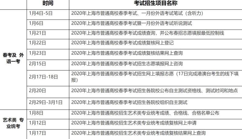 为防疫上海两大艺术类名校2月中下旬校考延期,全市各招生院校计划下月底开始春考校测