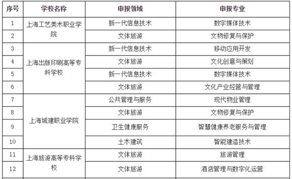 37个!第二批国家级职业教育教师教学创新团队推荐名单网上公示
