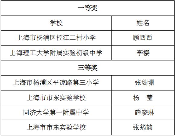 """杨浦教师又获奖啦!上海市""""崇明杯""""班主任基本功竞赛获奖名单公布"""
