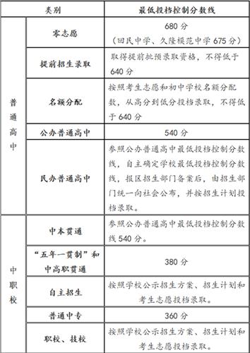 权威发布!2021年上海市高中阶段学校招生最低投档控制分数线(附问答和中招录取工作日程)